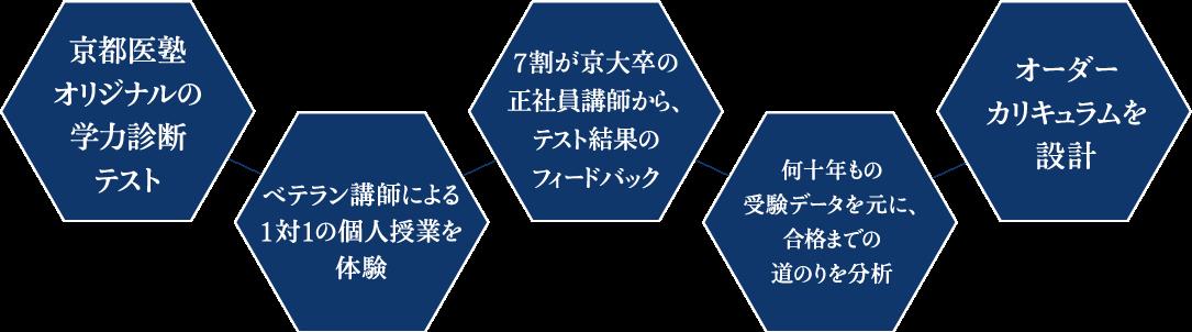 学力診断テスト・ベテラン講師による個別授業体験・結果のフィードバック・分析・カリキュラムの設計